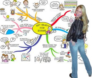 Een studente staat voor een mindmap over het voorbereiden van examens.