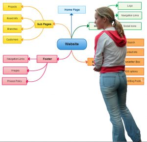 Een studente met een mindmap op de achtergrond.