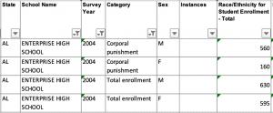 In 2004 zaten er 1.225 studenten op de Enterprise City High School. Daarvan kregen er in dat studiejaar 720 studenten minimaal één keer lijfstraf op de billen. Dat is 59 % van de totale studentenpopulatie. Van de 630 jongens kregen er 560 straf op hun billen (dat is 89 %). Van de 595 meiden kregen er 160 in dat jaar straf op hun billen (dat is 27 %).