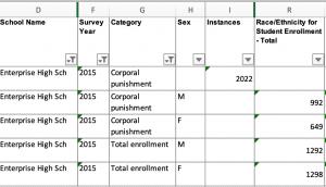 Een tabel het het aantal jongens en meisjes die in 2015 op de Enterprise City High School lijfstraf op hun billen kregen.