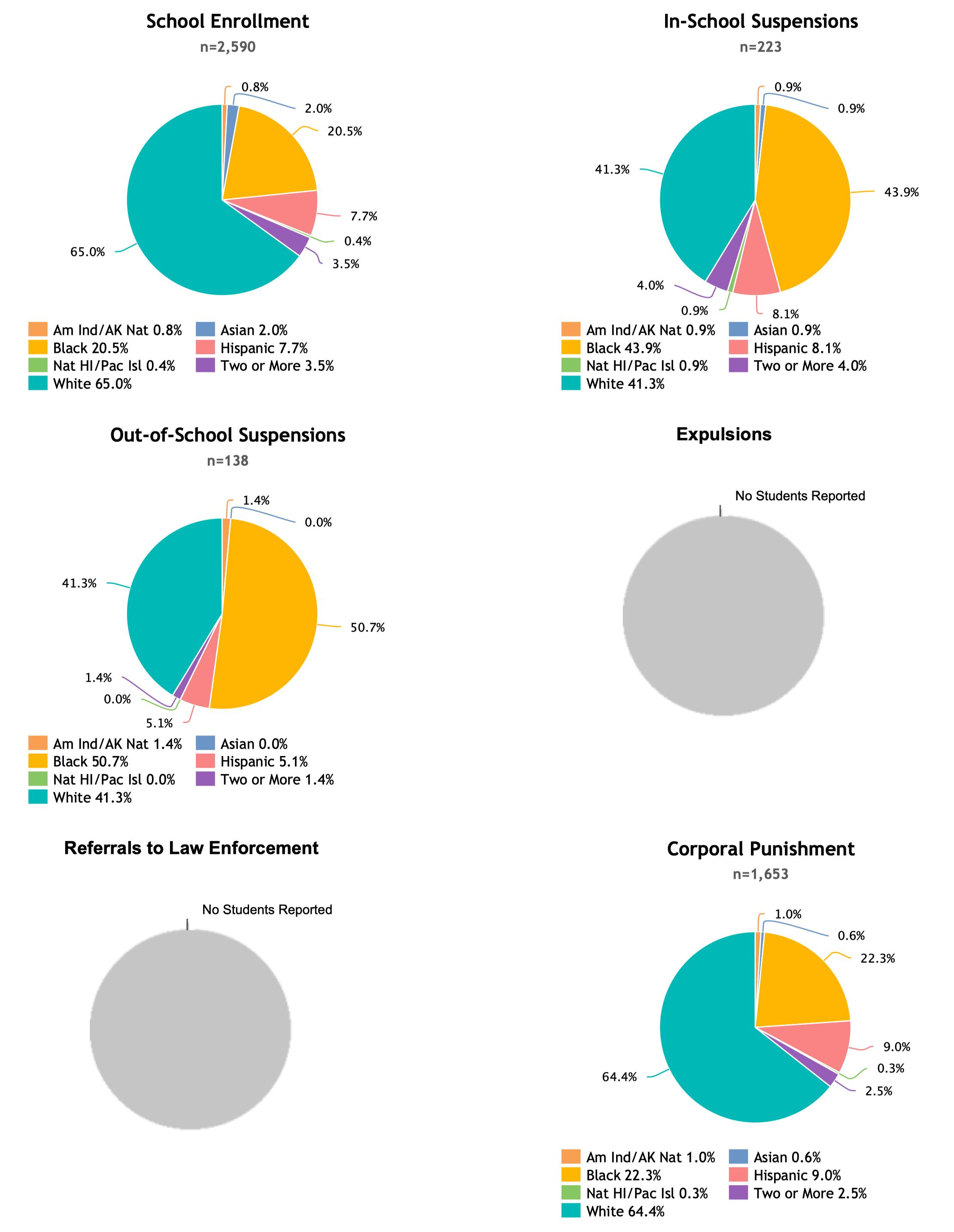Uitgebreid Discipline Report over 2015 van de Enterprise City High School.