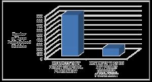 In Texas is straf op de billen in de meeste schooldistricten toegestaan. Een figuur op pagina 64 van de dissertatie va Stephanie Phillips, The Demographics of corporal punisment in Texas, mei 2012.